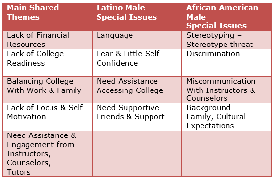 essay on stereotypes of african americans The view of the african american male has been distorted and twisted by the media from the conceptio.